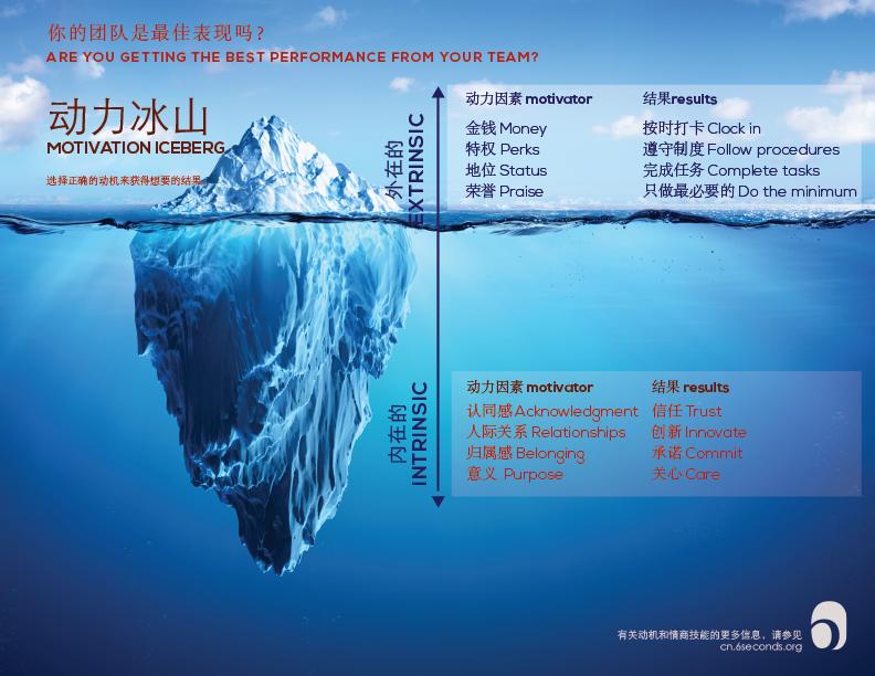 动力冰山:用情商来激发员工动力的3个技巧